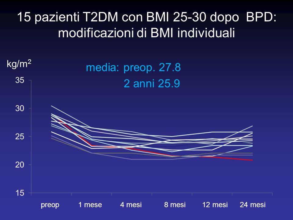 15 pazienti T2DM con BMI 25-30 dopo BPD: modificazioni di BMI individuali