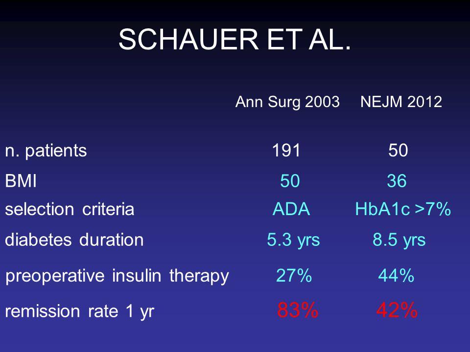 SCHAUER ET AL. n. patients 191 50 BMI 50 36