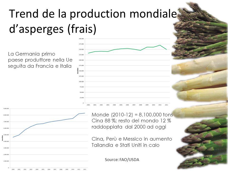 Trend de la production mondiale d'asperges (frais)