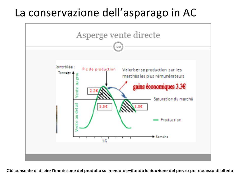 La conservazione dell'asparago in AC