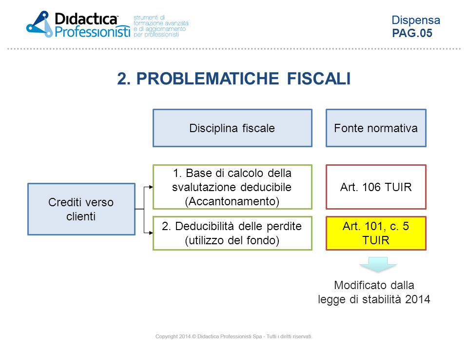 2. PROBLEMATICHE FISCALI