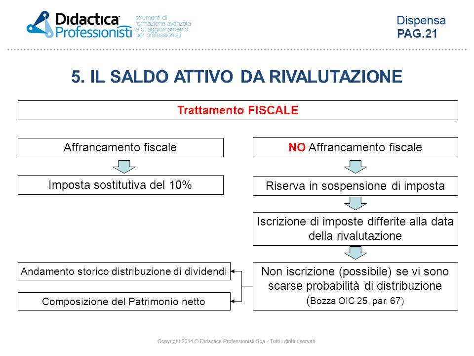 5. IL SALDO ATTIVO DA RIVALUTAZIONE