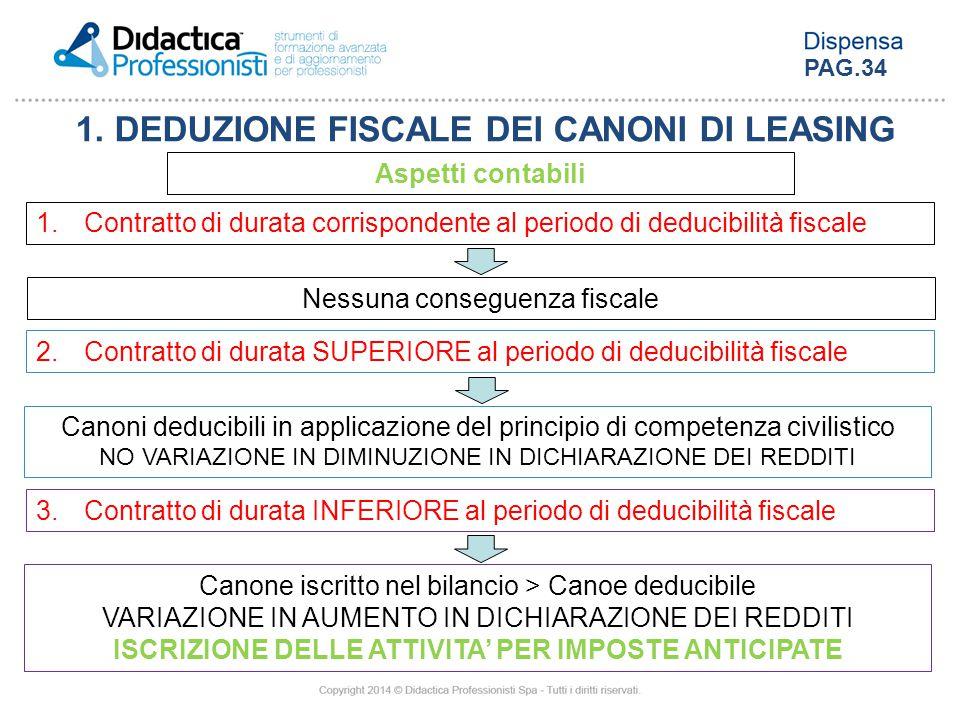 1. DEDUZIONE FISCALE DEI CANONI DI LEASING