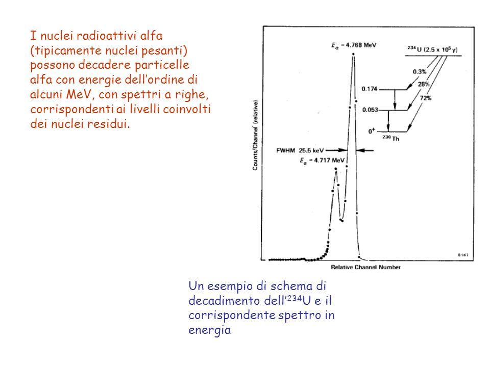 I nuclei radioattivi alfa (tipicamente nuclei pesanti) possono decadere particelle alfa con energie dell'ordine di alcuni MeV, con spettri a righe, corrispondenti ai livelli coinvolti dei nuclei residui.