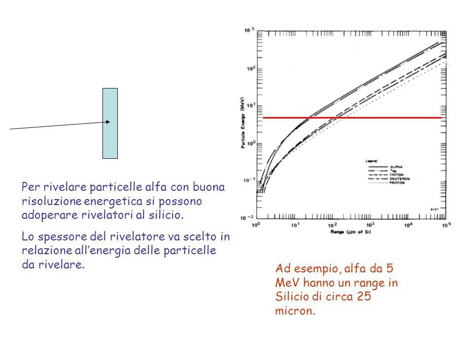 Per rivelare particelle alfa con buona risoluzione energetica si possono adoperare rivelatori al silicio.