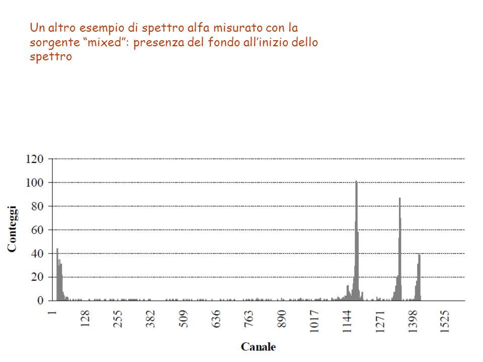 Un altro esempio di spettro alfa misurato con la sorgente mixed : presenza del fondo all'inizio dello spettro