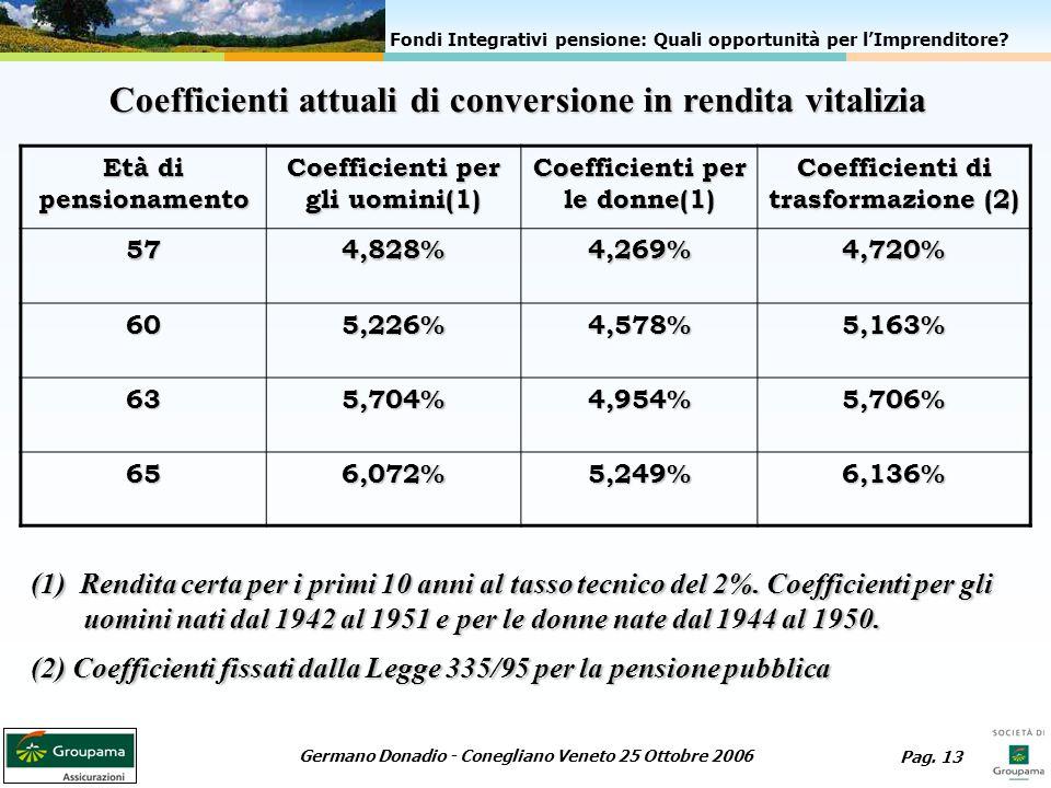 Coefficienti attuali di conversione in rendita vitalizia