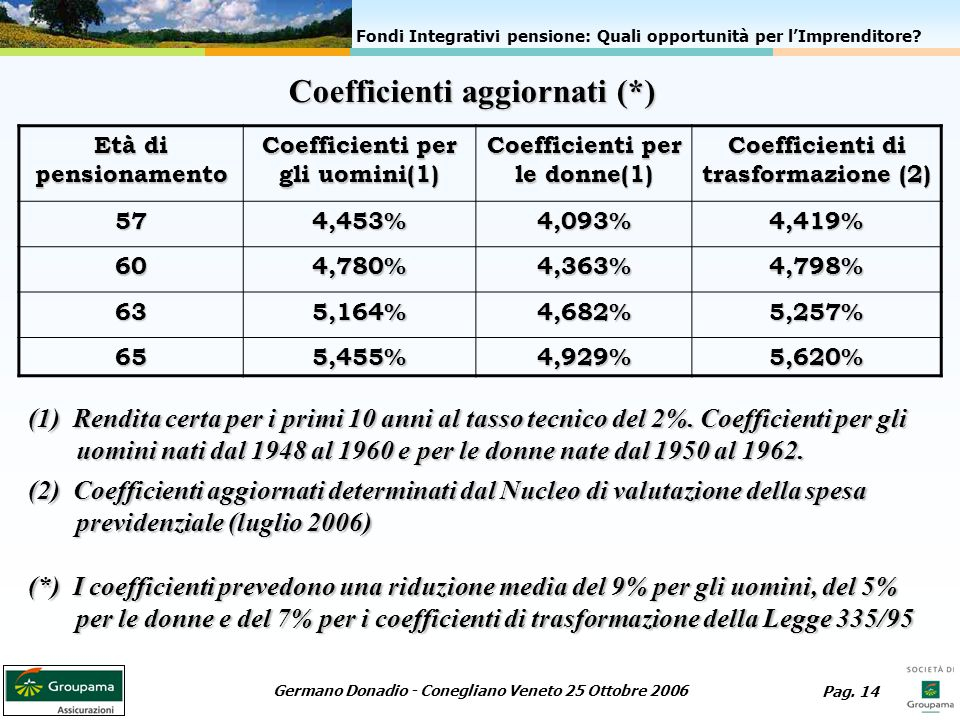 Coefficienti aggiornati (*)