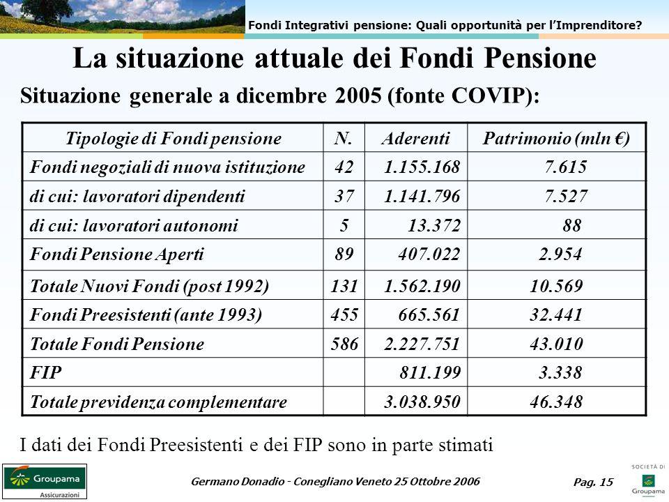 La situazione attuale dei Fondi Pensione