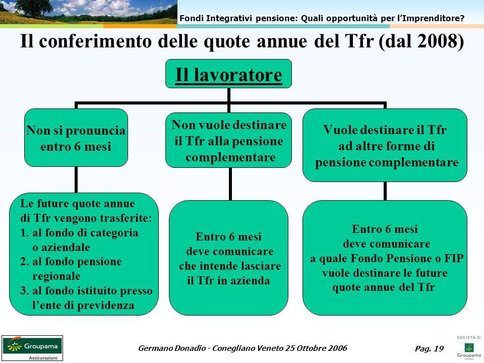 Il conferimento delle quote annue del Tfr (dal 2008)