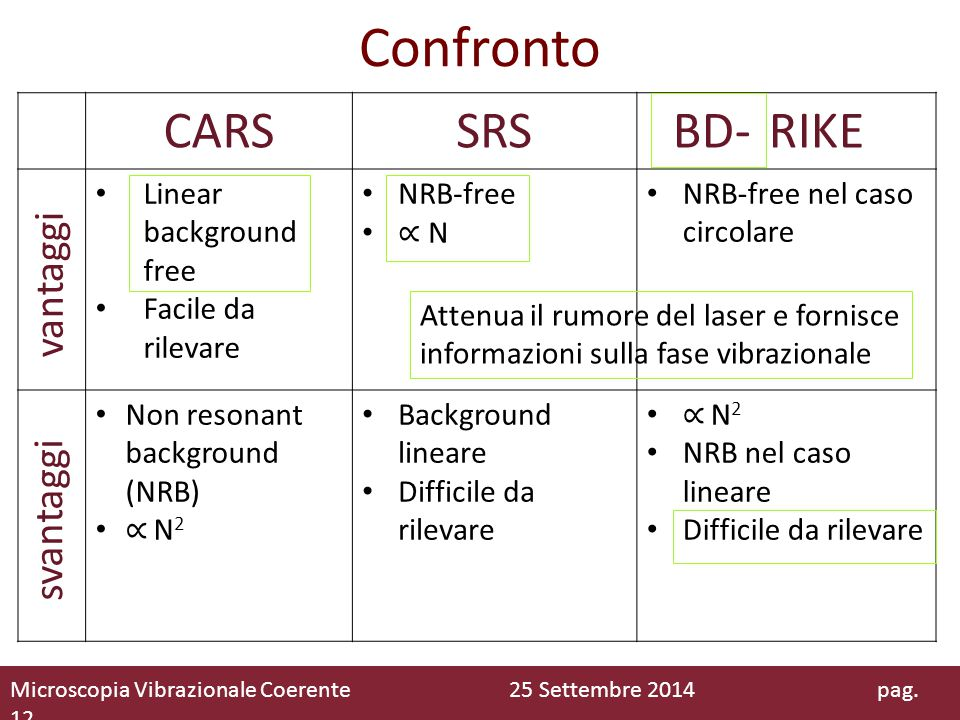 Confronto CARS SRS RIKE BD- vantaggi svantaggi Linear background free