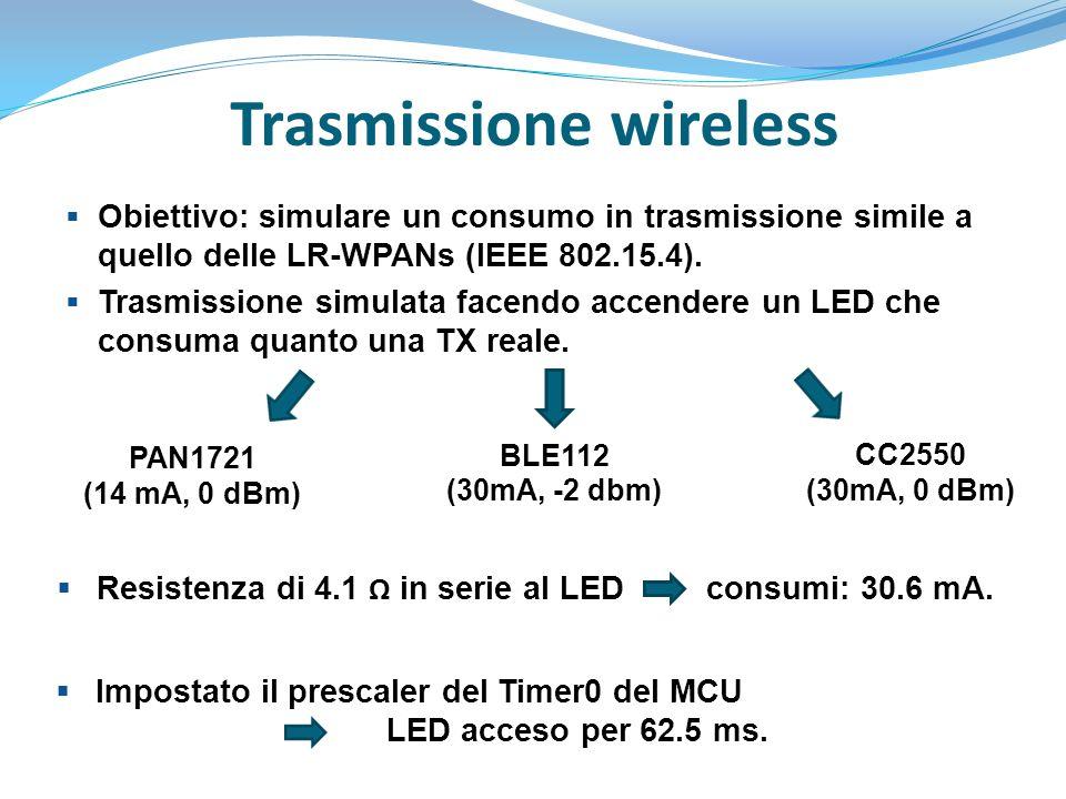 Trasmissione wireless
