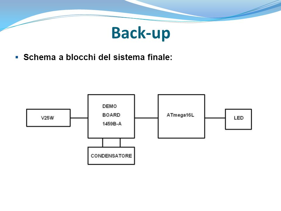 Back-up Schema a blocchi del sistema finale: