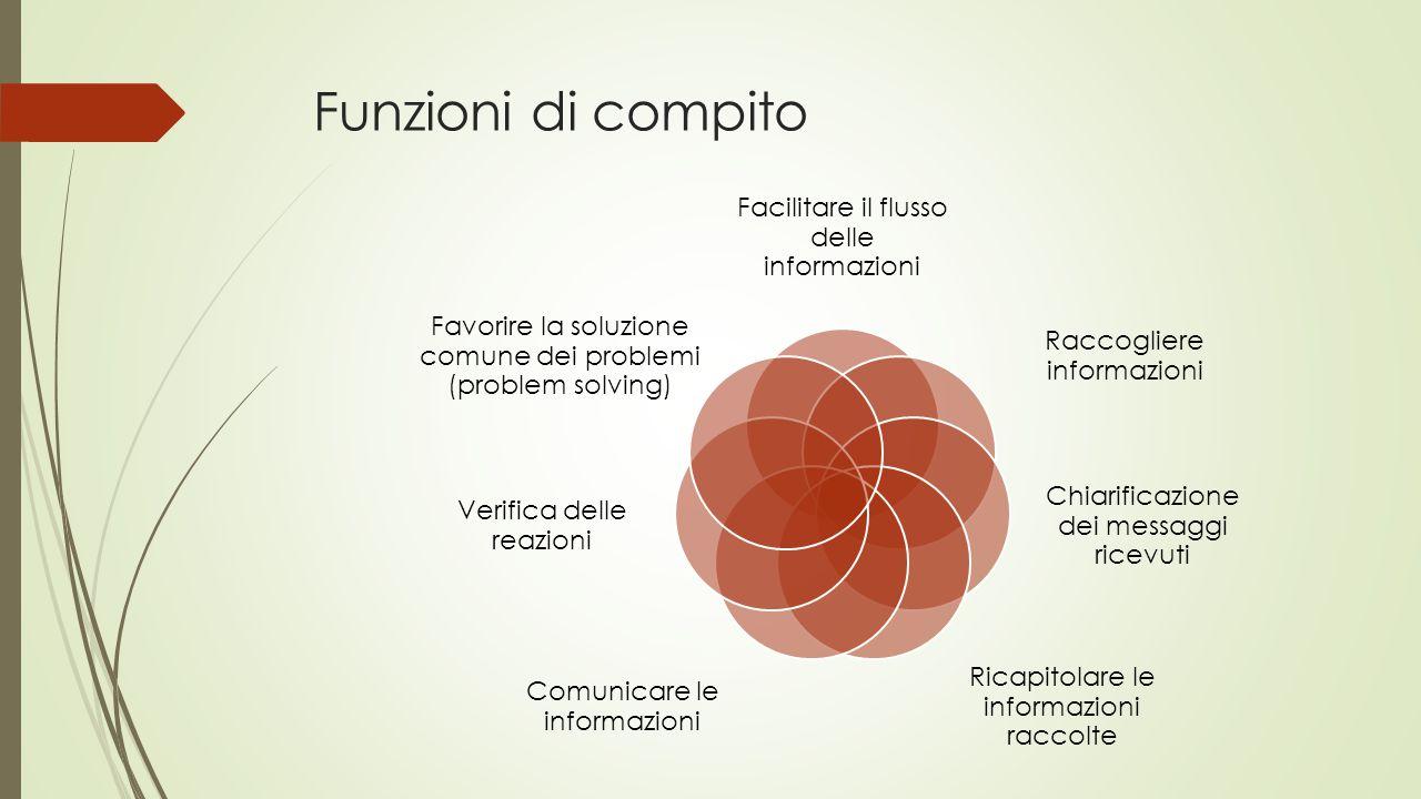 Funzioni di compito Facilitare il flusso delle informazioni