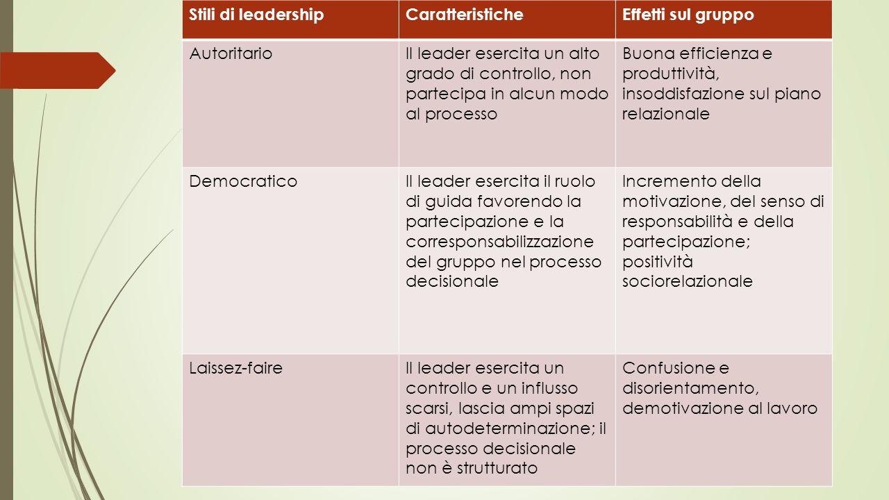 Stili di leadership Caratteristiche. Effetti sul gruppo. Autoritario.