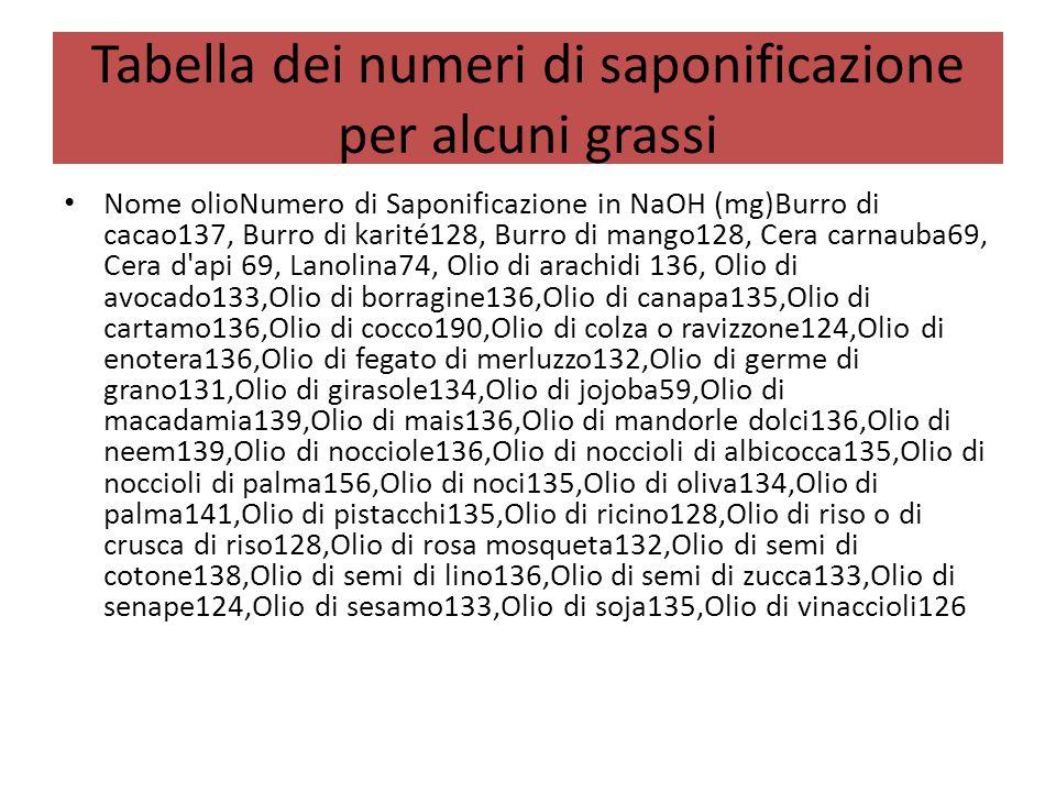 Tabella dei numeri di saponificazione per alcuni grassi