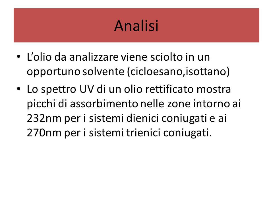 Analisi L'olio da analizzare viene sciolto in un opportuno solvente (cicloesano,isottano)