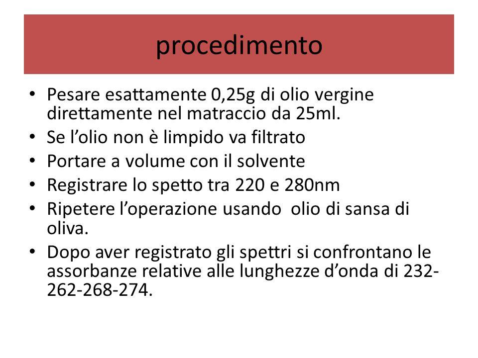 procedimento Pesare esattamente 0,25g di olio vergine direttamente nel matraccio da 25ml. Se l'olio non è limpido va filtrato.