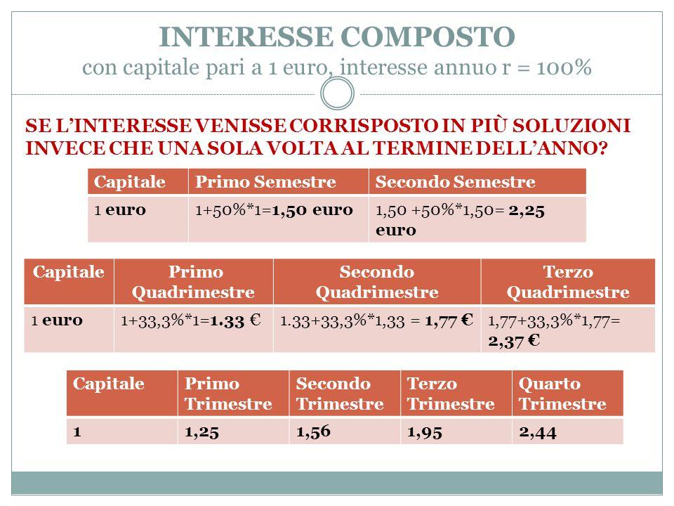 INTERESSE COMPOSTO con capitale pari a 1 euro, interesse annuo r = 100%