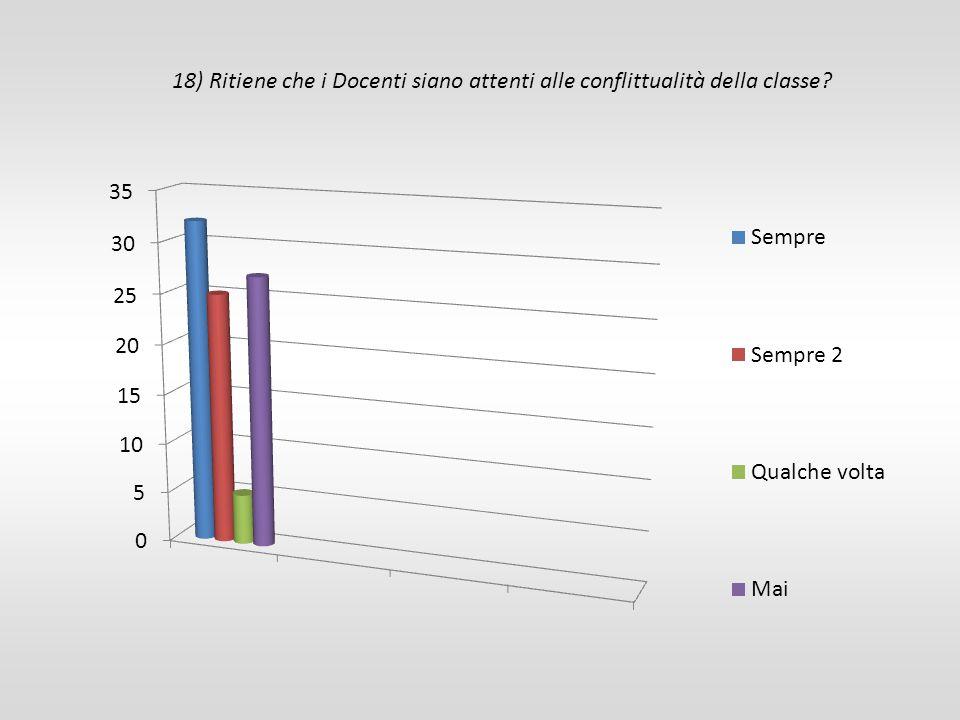 18) Ritiene che i Docenti siano attenti alle conflittualità della classe