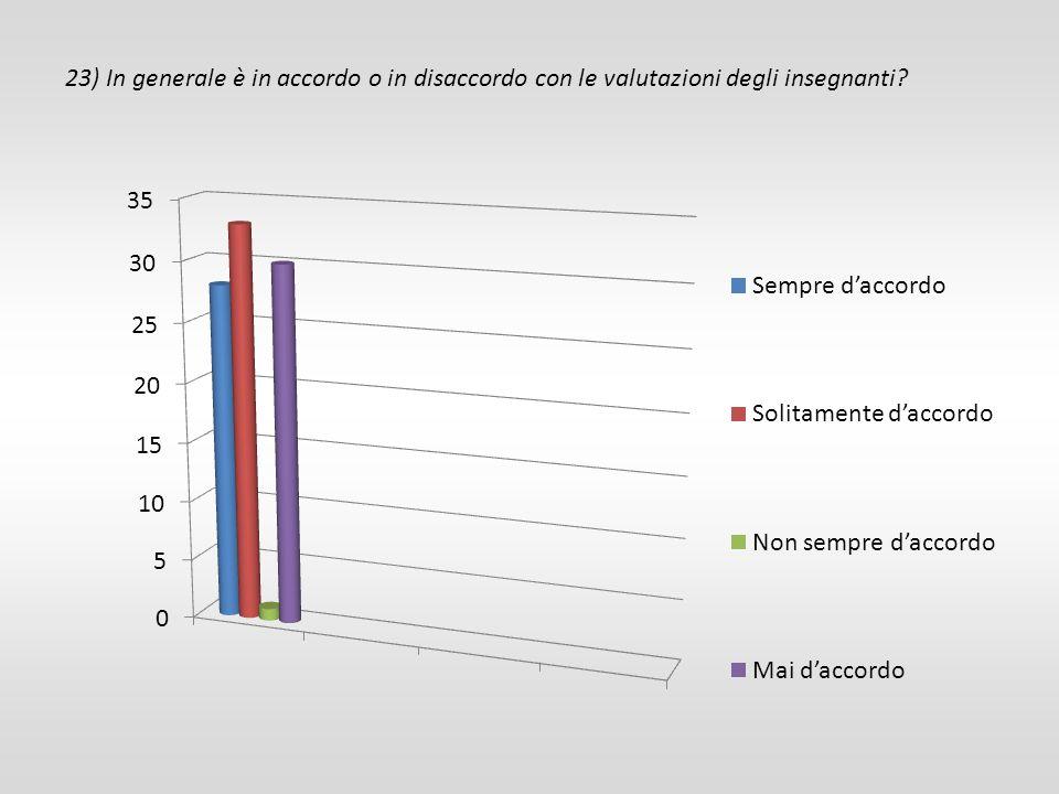 23) In generale è in accordo o in disaccordo con le valutazioni degli insegnanti