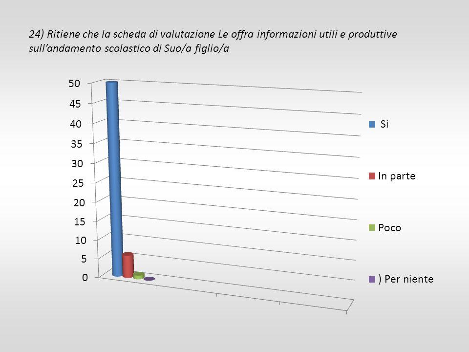 24) Ritiene che la scheda di valutazione Le offra informazioni utili e produttive sull'andamento scolastico di Suo/a figlio/a