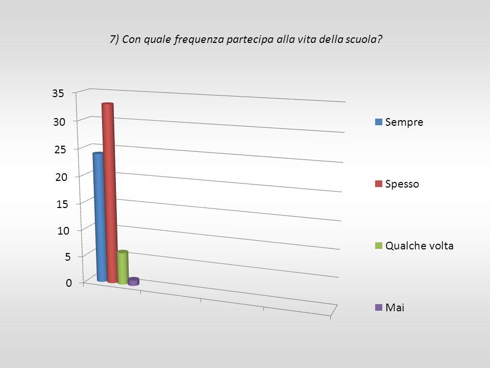 7) Con quale frequenza partecipa alla vita della scuola