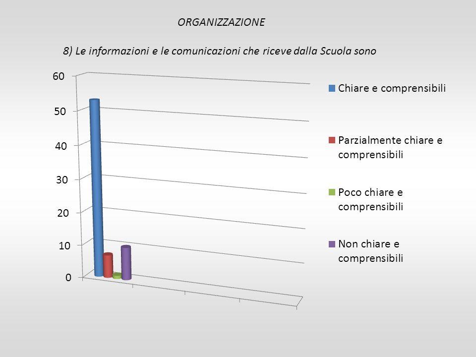 ORGANIZZAZIONE 8) Le informazioni e le comunicazioni che riceve dalla Scuola sono