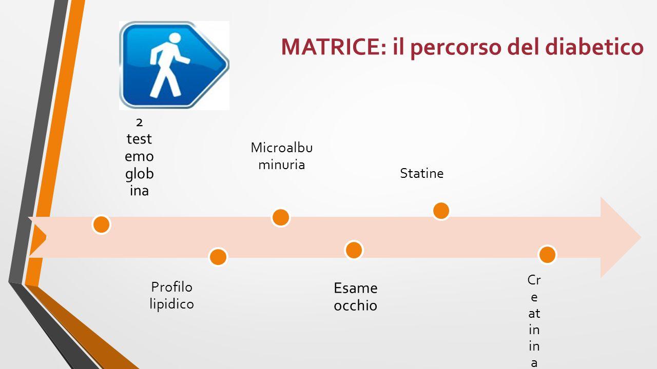 MATRICE: il percorso del diabetico