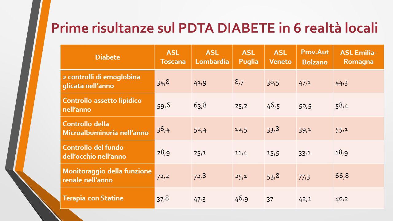 Prime risultanze sul PDTA DIABETE in 6 realtà locali