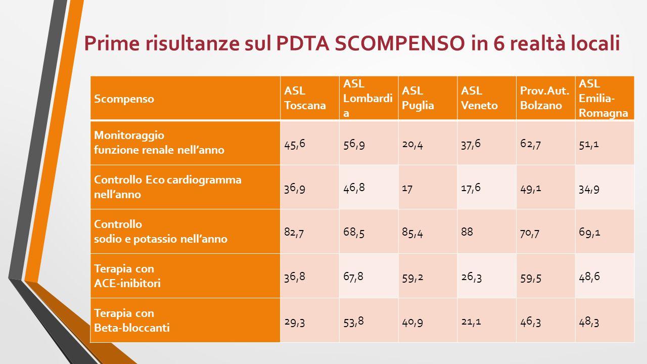Prime risultanze sul PDTA SCOMPENSO in 6 realtà locali