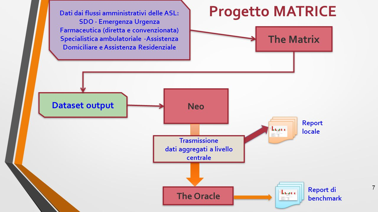 Progetto MATRICE The Matrix Neo Dataset output The Oracle