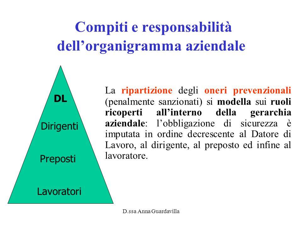 Compiti e responsabilità dell'organigramma aziendale