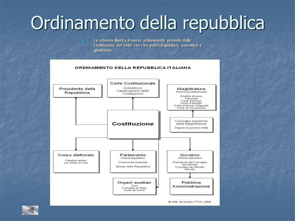 Ordinamento della repubblica