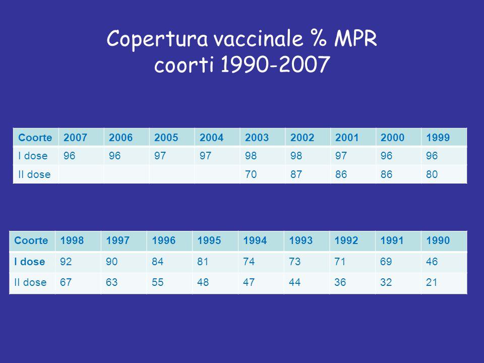 Copertura vaccinale % MPR coorti 1990-2007