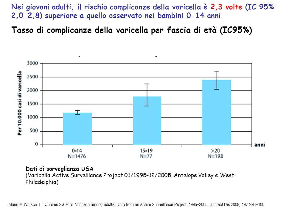Tasso di complicanze della varicella per fascia di età (IC95%)