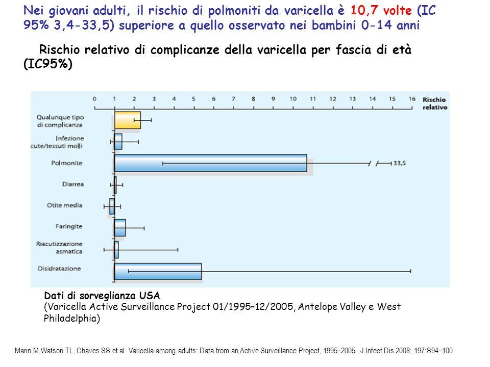 Nei giovani adulti, il rischio di polmoniti da varicella è 10,7 volte (IC 95% 3,4-33,5) superiore a quello osservato nei bambini 0-14 anni