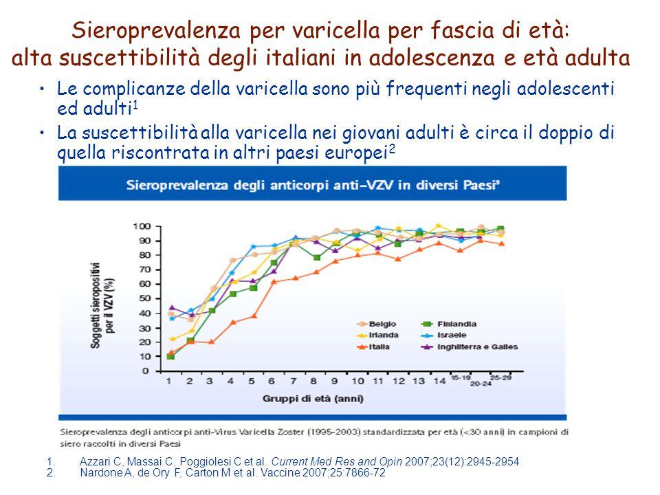 Sieroprevalenza per varicella per fascia di età: alta suscettibilità degli italiani in adolescenza e età adulta