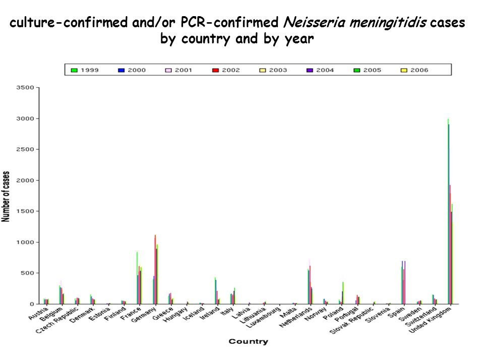 culture-confirmed and/or PCR-confirmed Neisseria meningitidis cases by country and by year