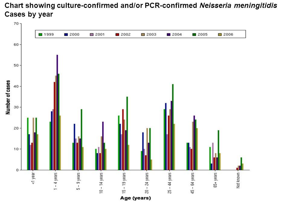 Chart showing culture-confirmed and/or PCR-confirmed Neisseria meningitidis