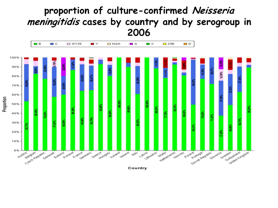 proportion of culture-confirmed Neisseria meningitidis cases by country and by serogroup in 2006