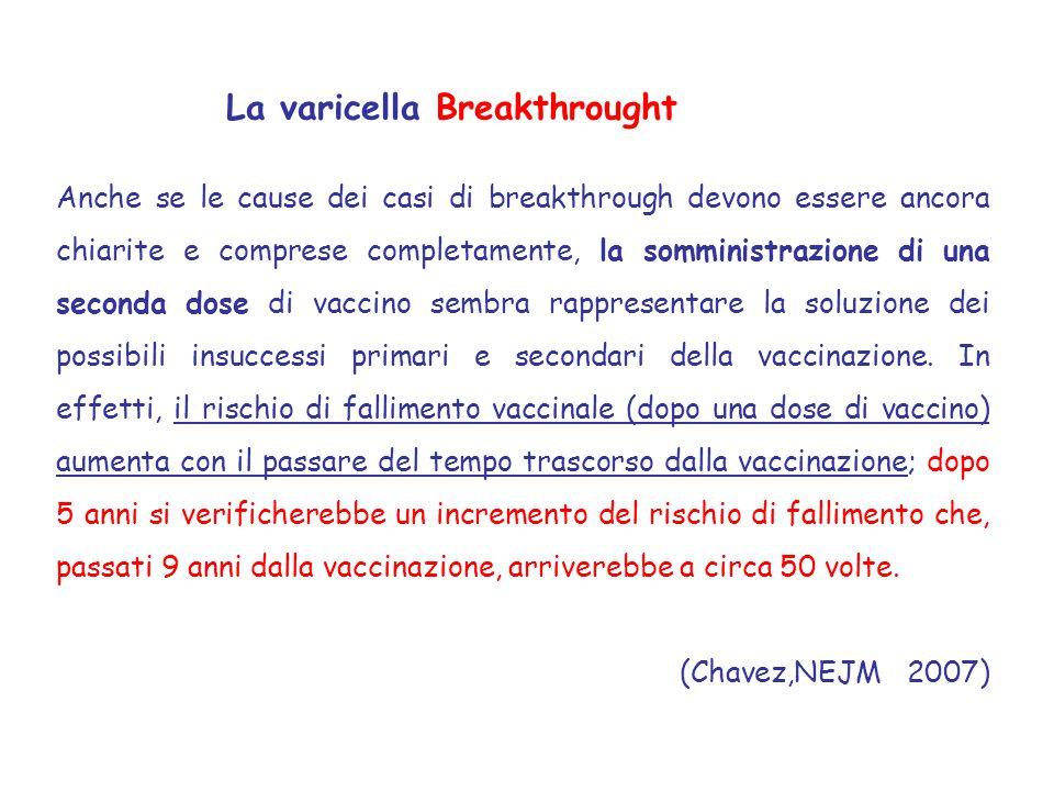 La varicella Breakthrought