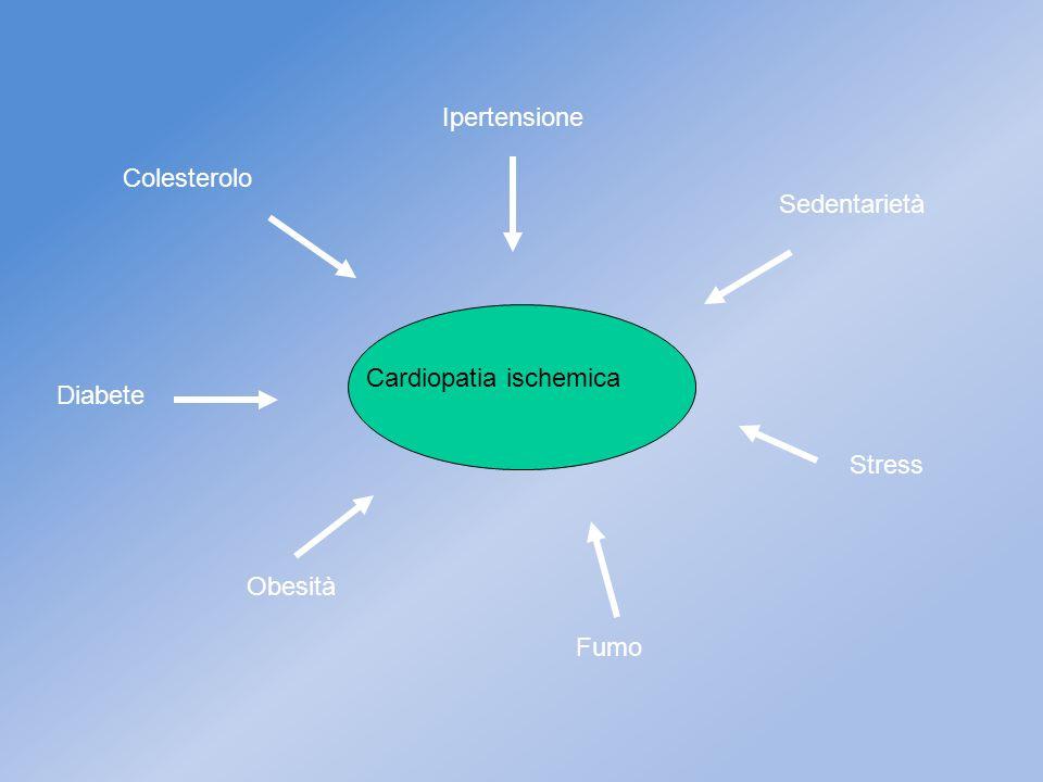 Ipertensione Colesterolo Sedentarietà Cardiopatia ischemica Diabete Stress Obesità Fumo