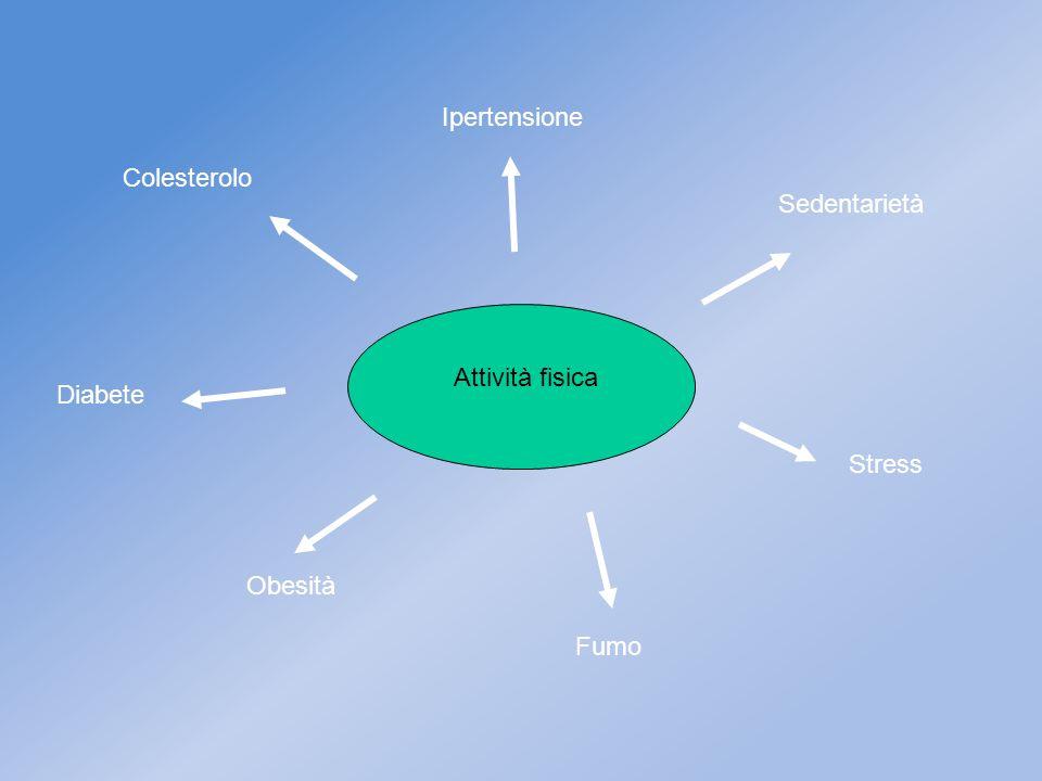 Ipertensione Colesterolo Sedentarietà Attività fisica Diabete Stress Obesità Fumo