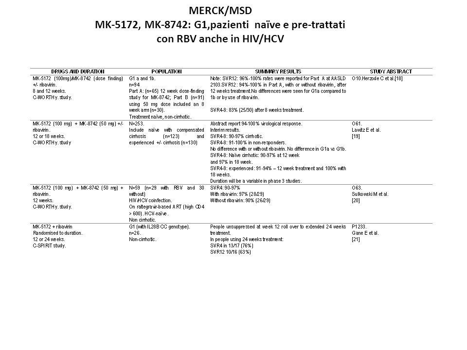 MK-5172, MK-8742: G1,pazienti naïve e pre-trattati