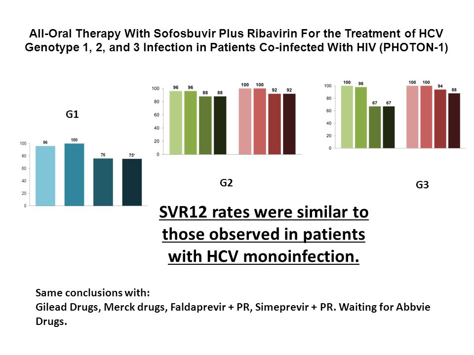 All-Oral Therapy With Sofosbuvir Plus Ribavirin For the Treatment of HCV Genotype 1, 2, and 3 Infection in Patients Co-infected With HIV (PHOTON-1)