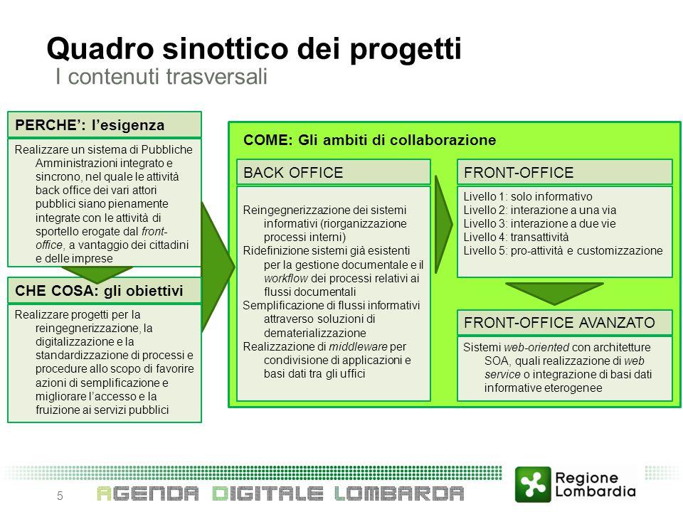 Quadro sinottico dei progetti
