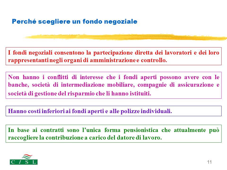 Perché scegliere un fondo negoziale