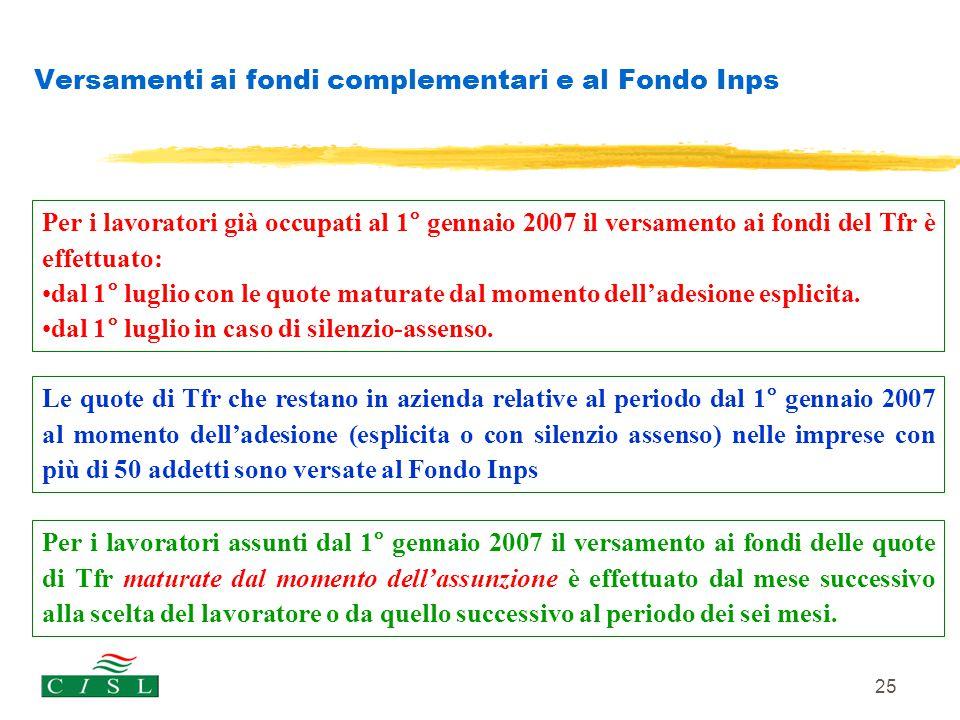 Versamenti ai fondi complementari e al Fondo Inps
