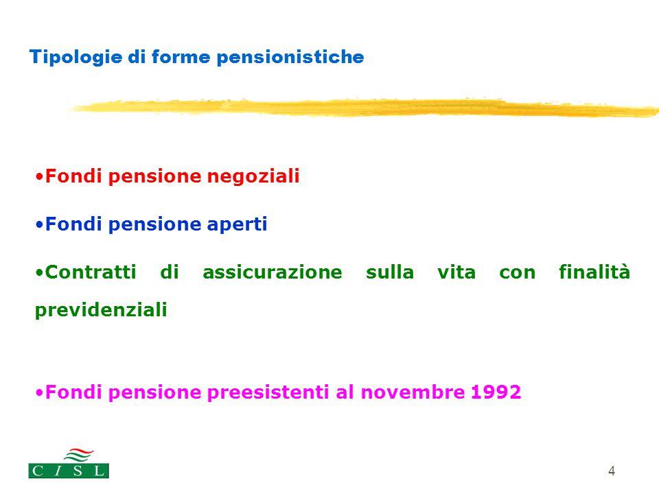Tipologie di forme pensionistiche